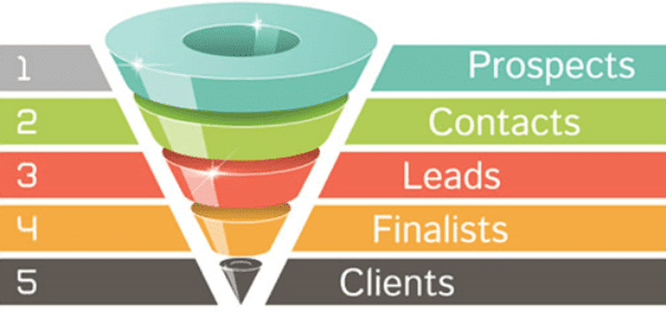 6 Steps to Mastering Lead Management