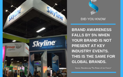 #FactFriday – Brand Awareness at Events