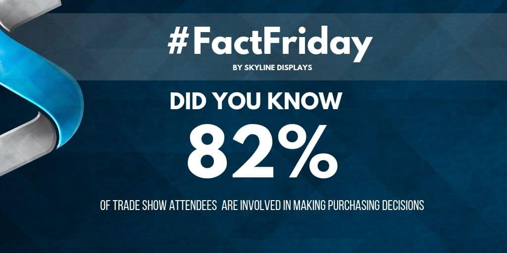 #FactFriday – Did you know? 82% of Trade Show Attendees…
