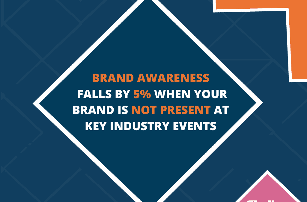 Brand Awareness Falls